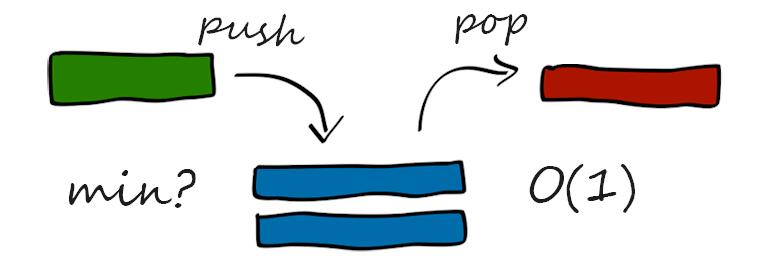 Обложка: Алгоритм, реализующий стек со стандартными функциями push и pop и дополнительной функцией min за O(1)