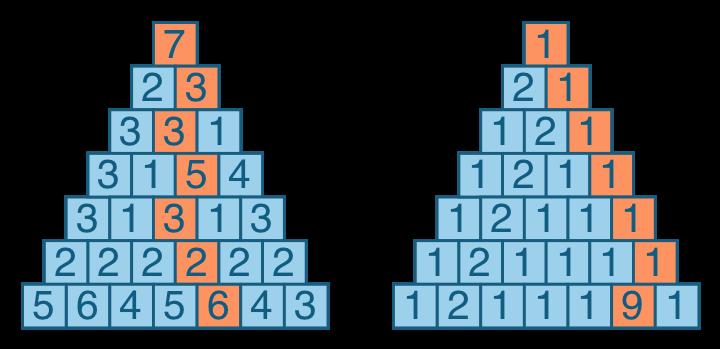 Обложка: Золотая пирамида — задача про треугольник, составленный из чисел