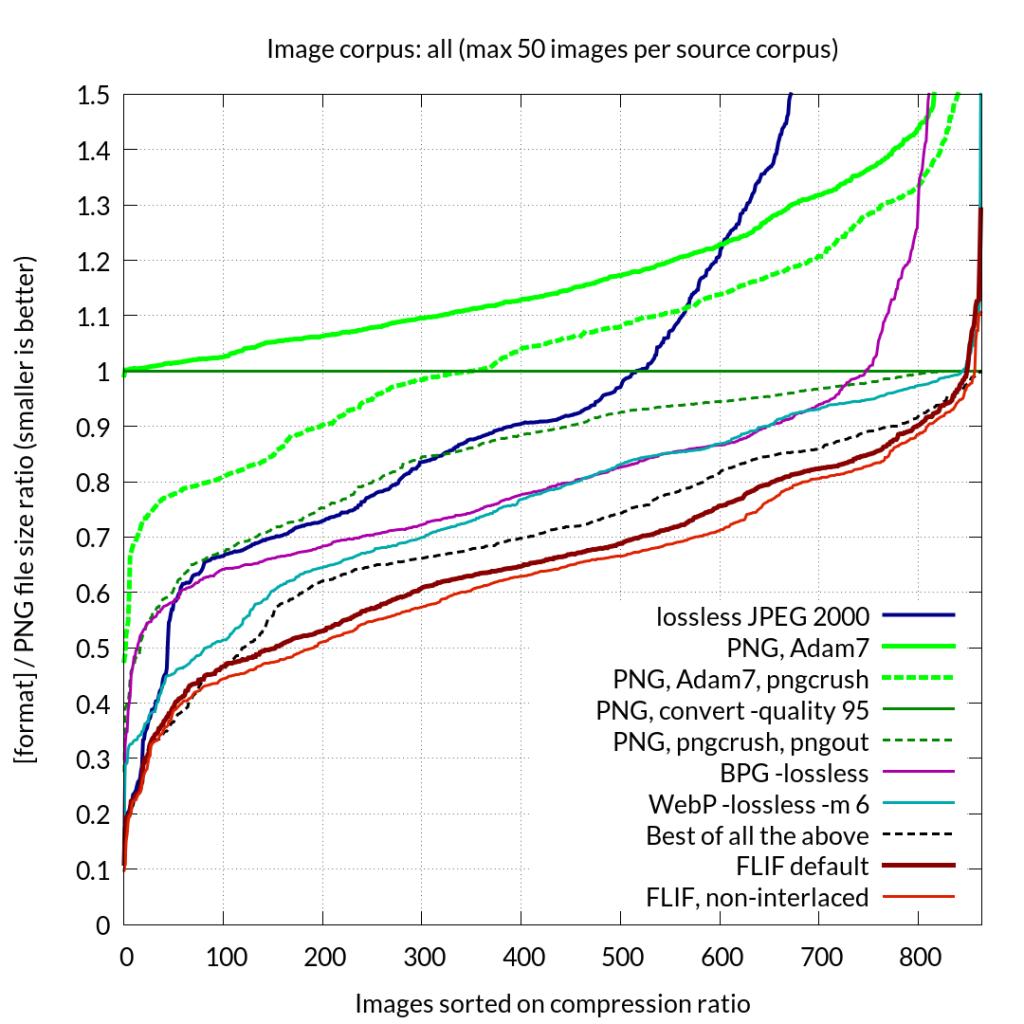 По горизонтали: изображения отсортированные по уровню сжатия По вертикали: индекс размера