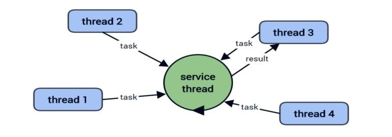 Обложка: Обработка исключений в многопоточных приложениях