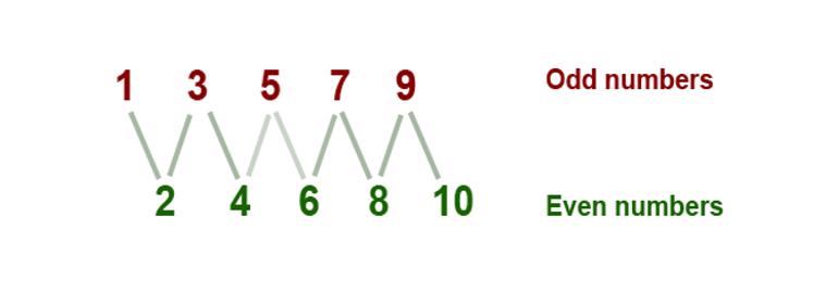 Обложка: Напишите программу, проверяющую число на четность, используя только битовые операции