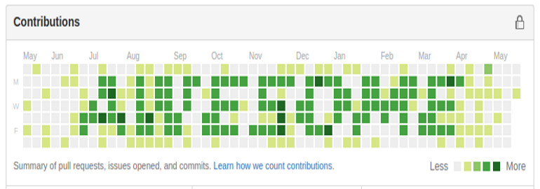Обложка: Рисуем в профиле на GitHub: скрипт для подделки активности в open source и украшения коммитов