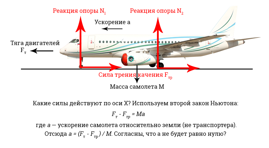 задачка про самолет и транспортер
