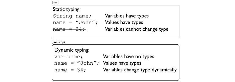 Обложка: Основные принципы программирования: статическая и динамическая типизация
