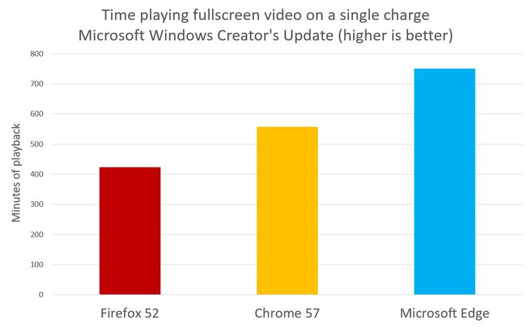 microsoft-edge-chrome-firefox-test