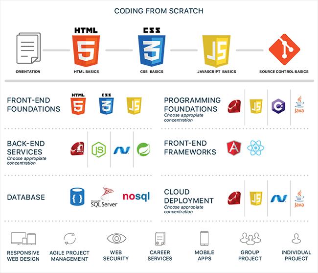 Woz U Software Developer