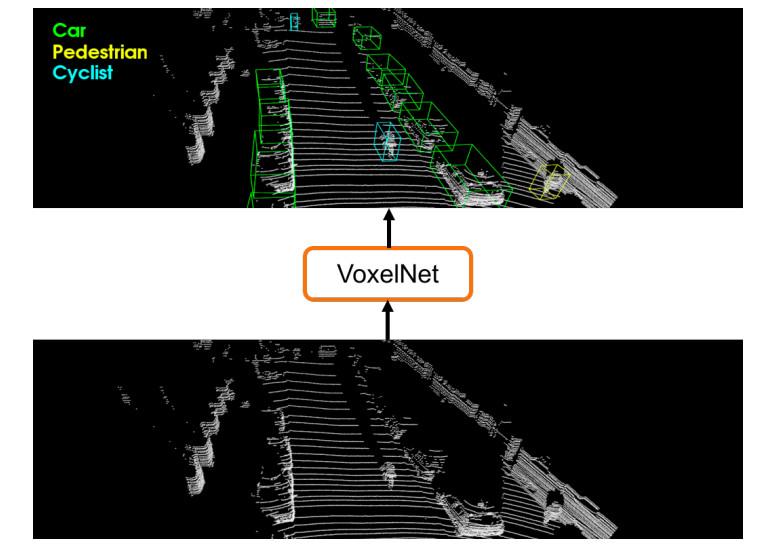VoxelNet