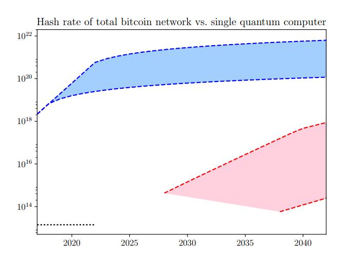 Уровень хэшей всей сети Bitcoin versus уровень одного квантового компьютера