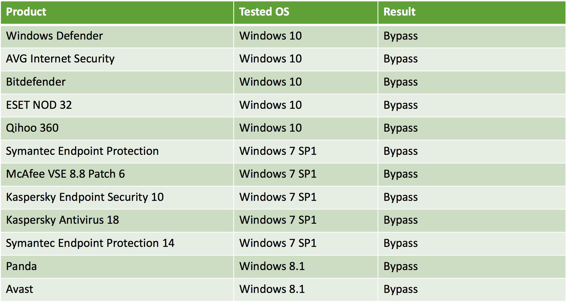 Тестирование популярных антивирусов новой техникой внедрения кода