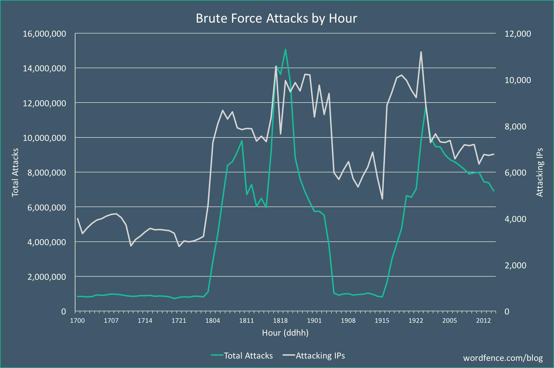 Количество брутфорс-атак по часам