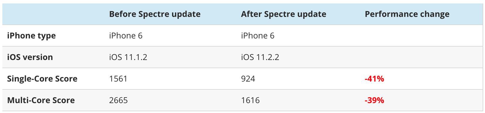 ios 11.1.2 vs ios 11.2.2