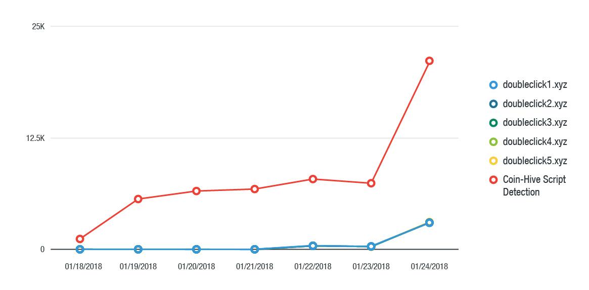 График: трафик от вредоносной рекламы в период с 18 по 24м января