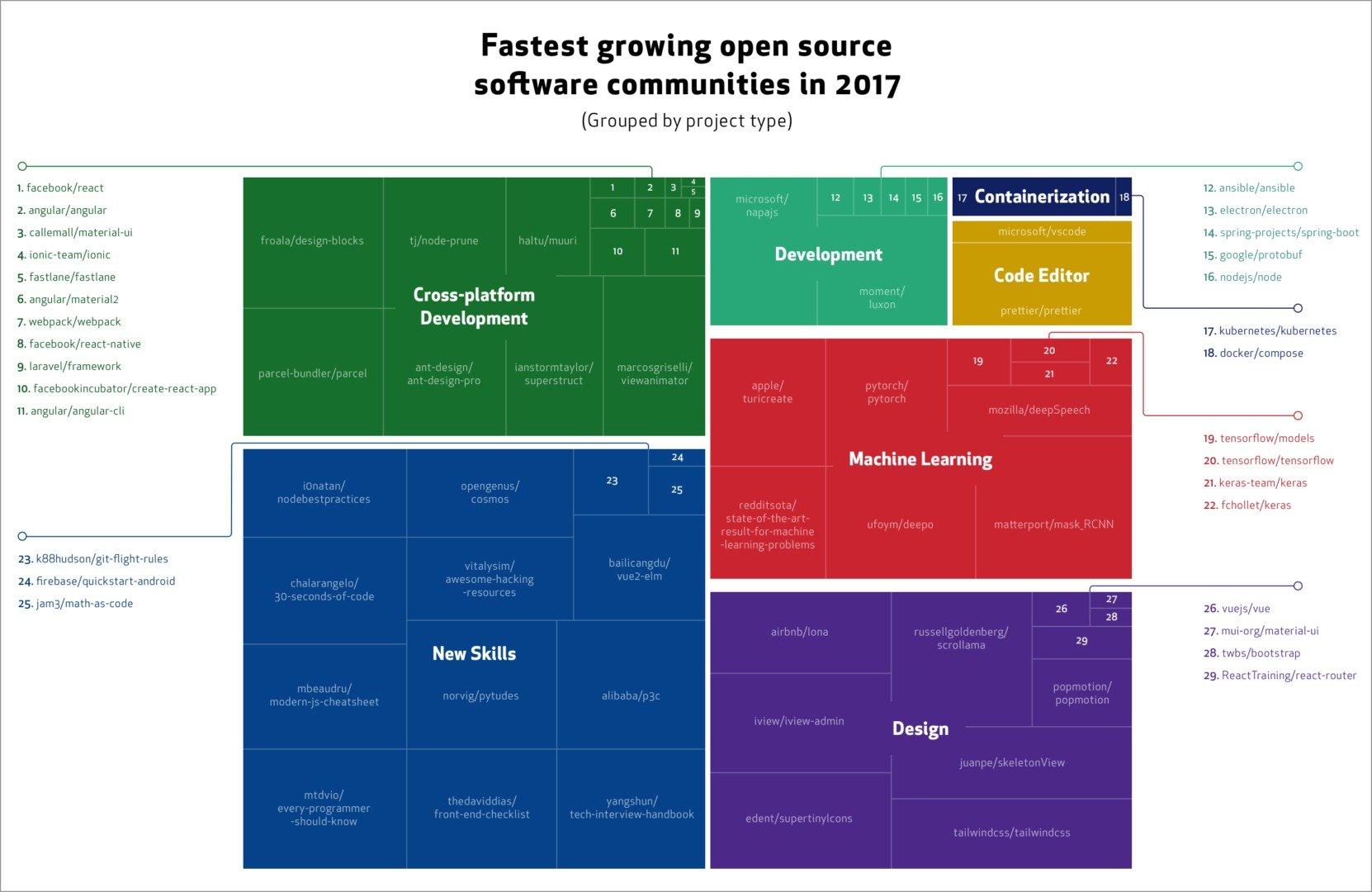 GitHub тренды 2017 года