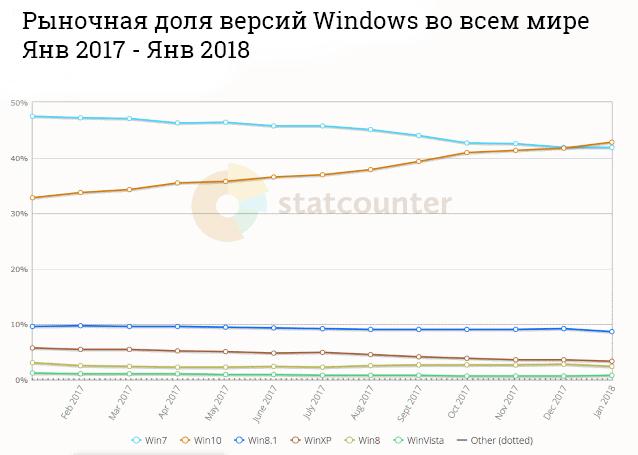 Рыночная доля версий Windows согласно StatCounter