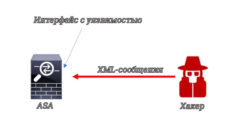 Схема атаки на ASA