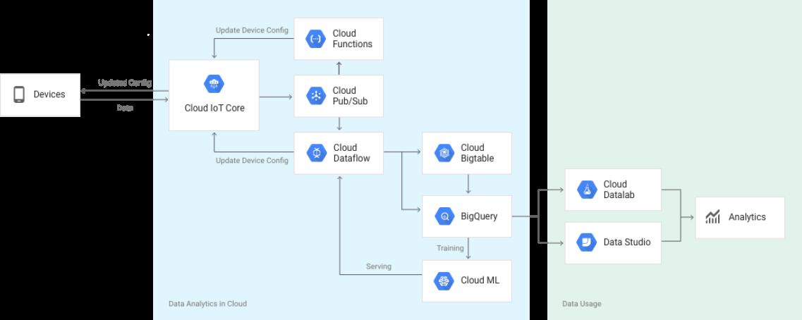 Схема информационных потоков между устройством и облаком в Cloud IoT Core