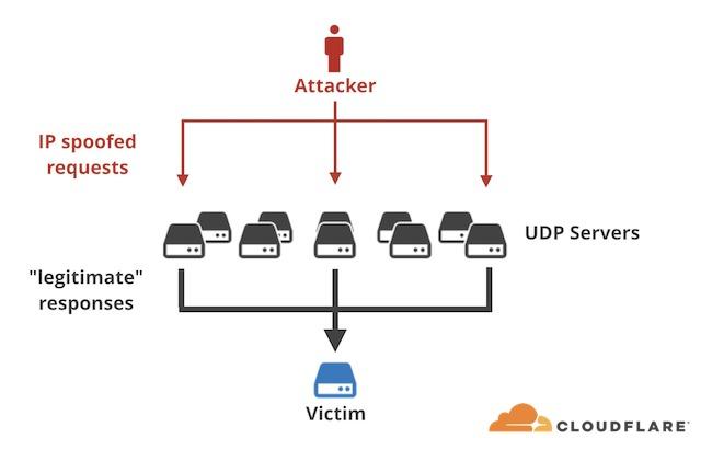 схема атаки