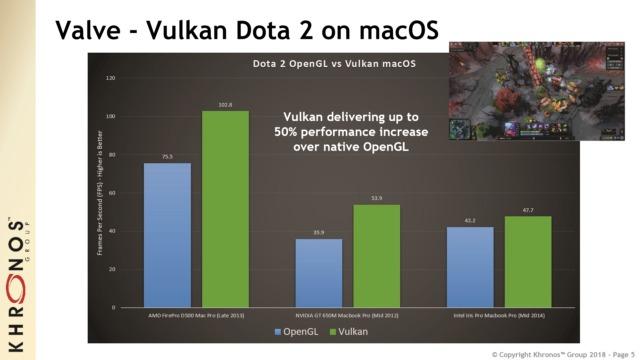 Сравнение показателей FPS на macOS-версии Dota 2 на процессорах Mac 2012, 2013 и 2014 годов с OpenGL и MoltenVK