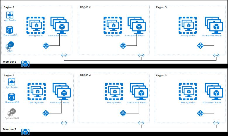 Многопользовательская архитектура системы
