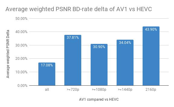 AV1 против HEVC