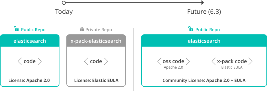 Открытие исходных кодов X-Pack