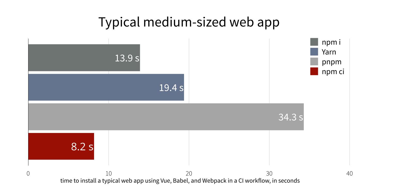 Сравнительный график: время на сборку веб-приложения среднего размера с испоьзованием Vue.js, Babel и Webpack