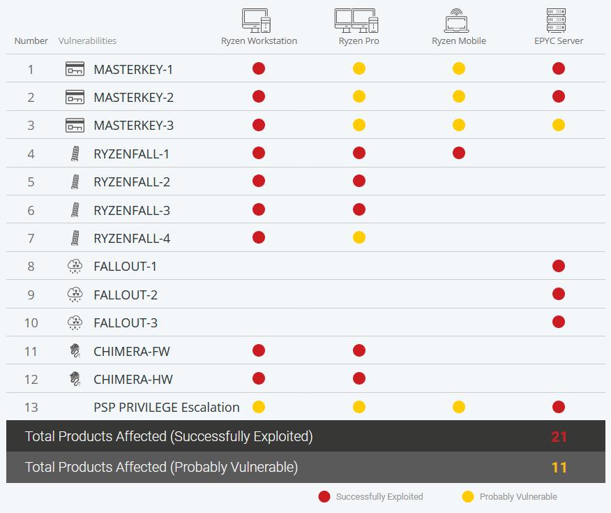 таблица: устройства, подверженные уязвимостям
