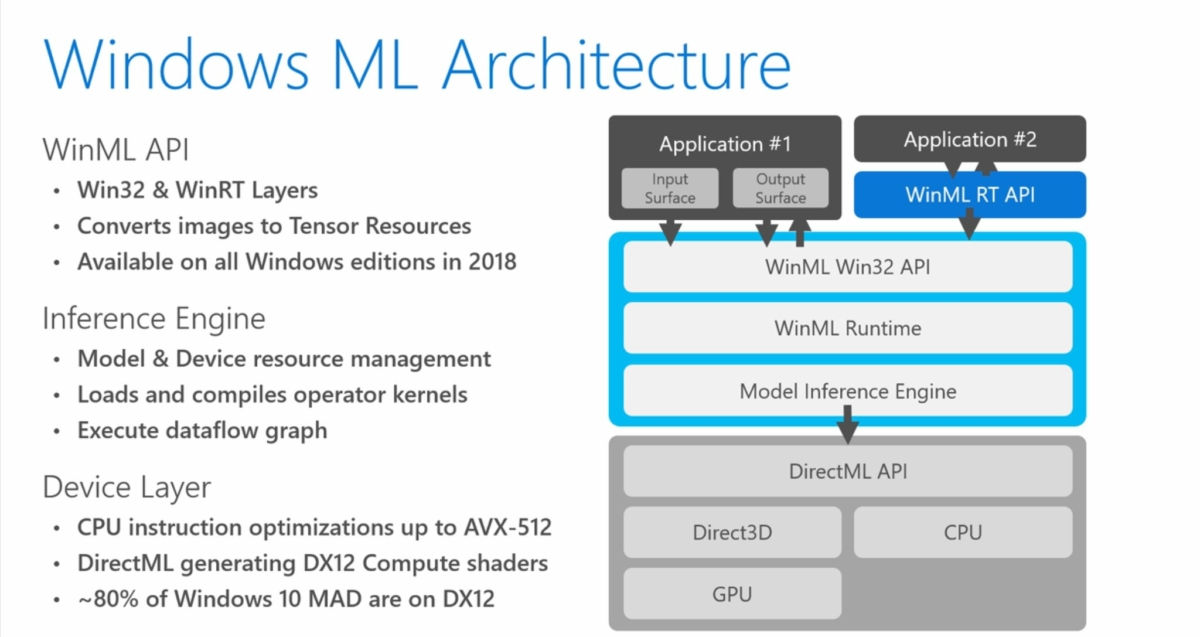 Windows ML Architecture