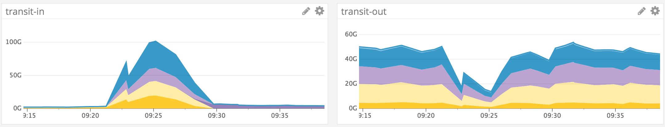 Графики пропускной способности каналов передачи данных