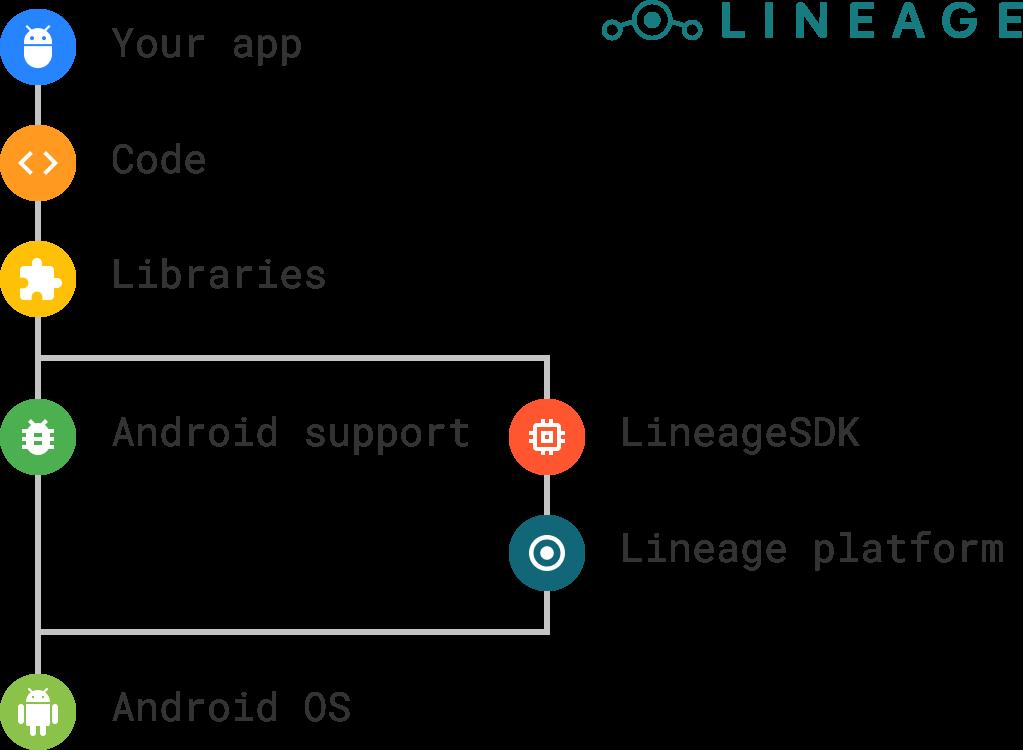 Work scheme for LineageOS