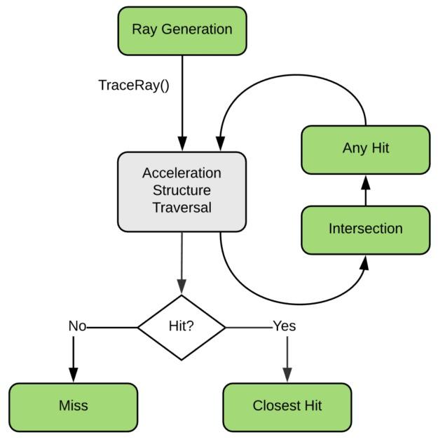 Raytrace scheme