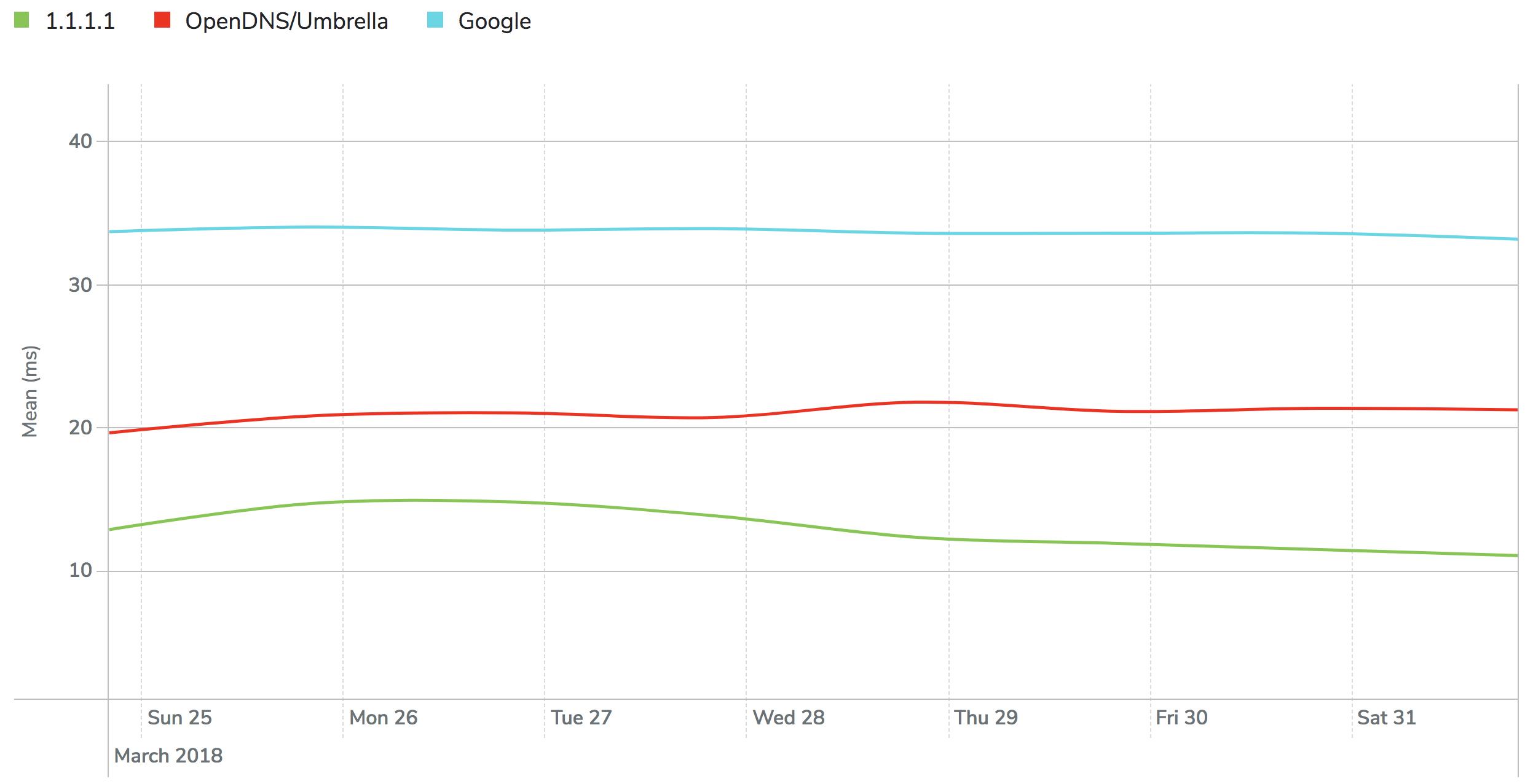 popular DNS resolvers' performance