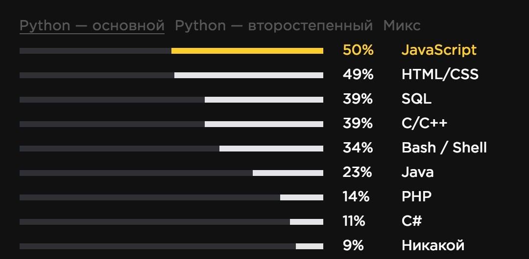 Гистограмма распределения языков, используемых совместно с Python, когда он — основной
