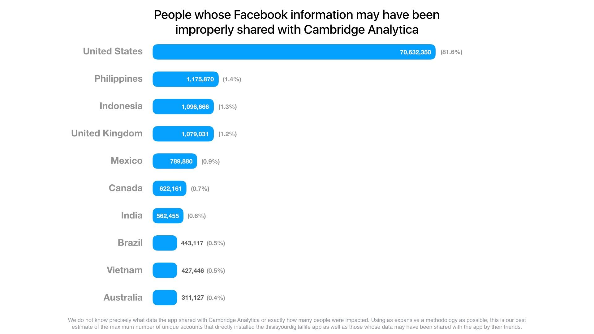 facebook распределение скомпрометированных пользователей по странам