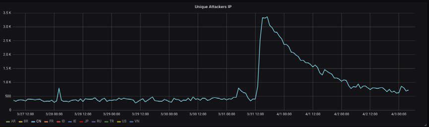 график: уникальные IP-адреса атак