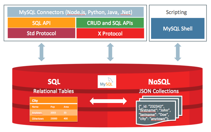 архитектура MySQL Document Store