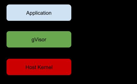 gVisor — изолированный runtime для контейнеров