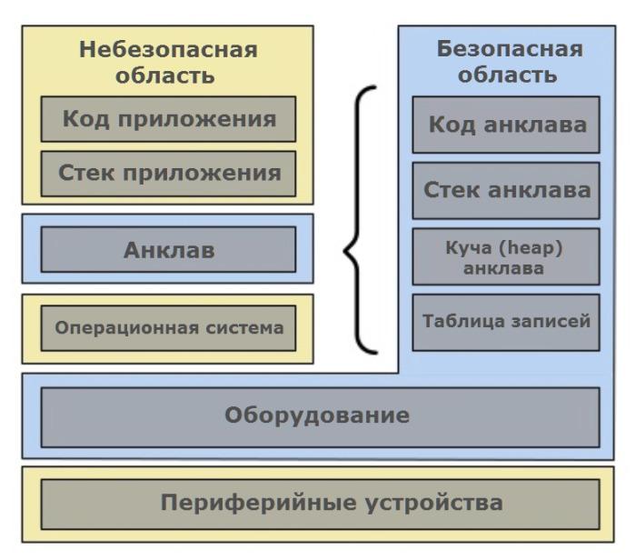 asylo-framework