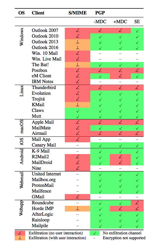 Таблица уязвимых к багам с PGP и SMIME почтовых клиентов