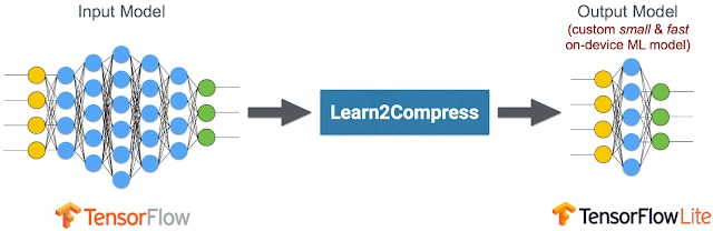 Learn2Compress auto generating
