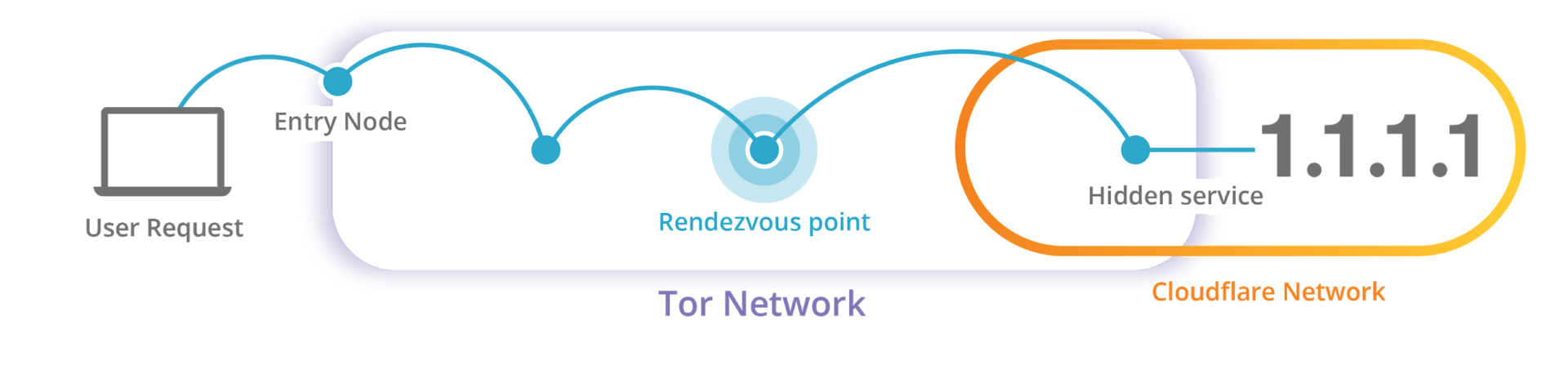 скрытый сервис Tor для Cloudflare