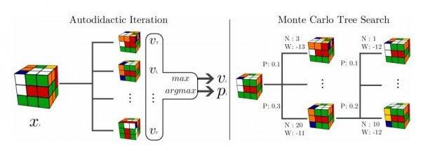 DeepCube, который собирает кубик Рубика