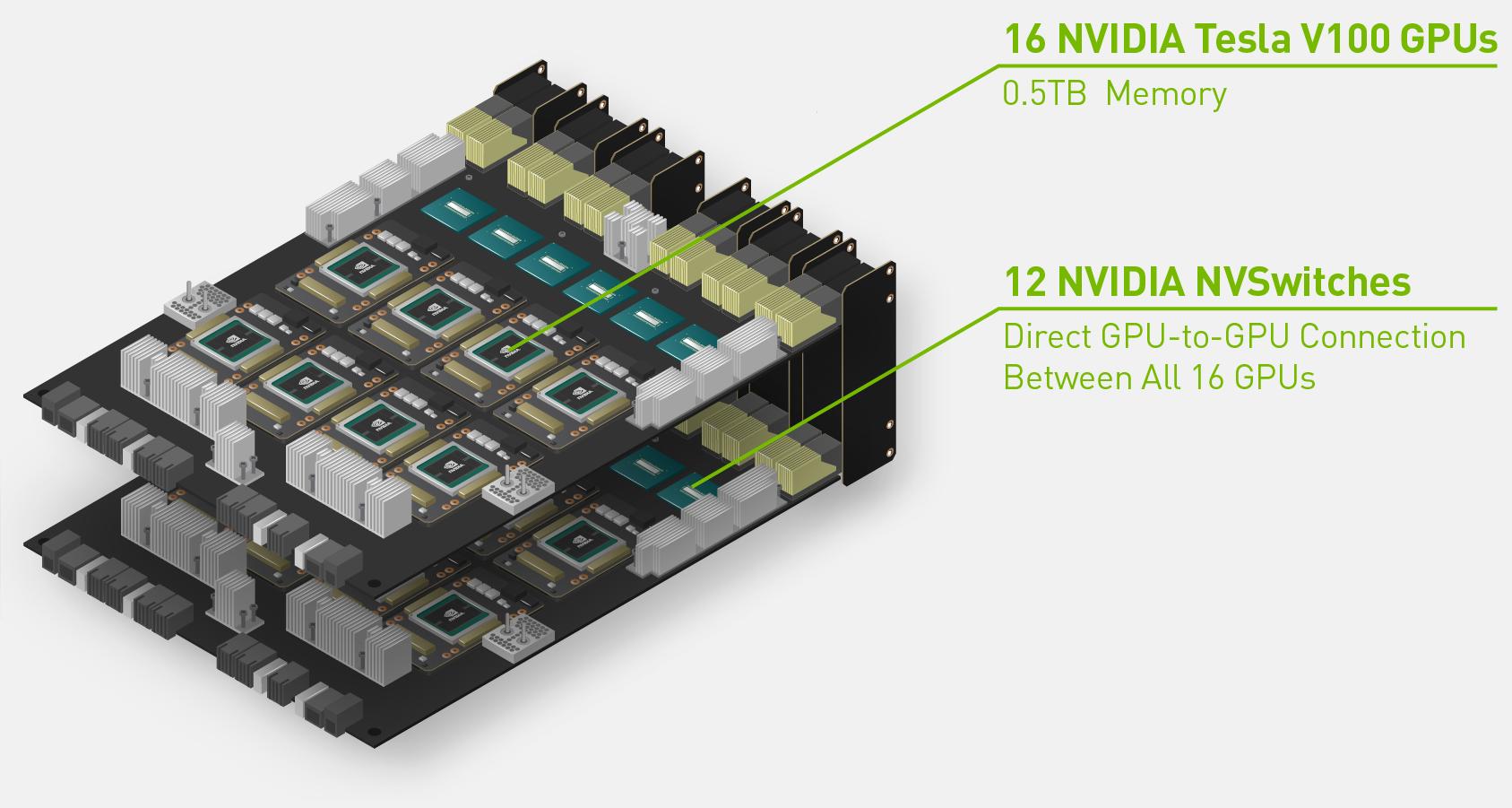 Облачный сервер nvidia HGX-2