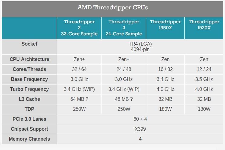 Характеристики 32-ядерного процессора AMD