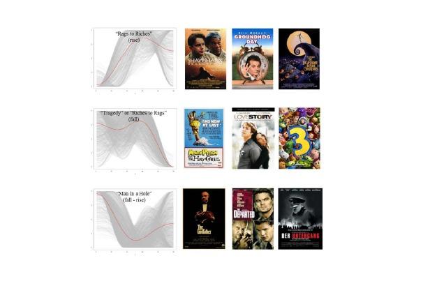 исследование в области киноиндустрии