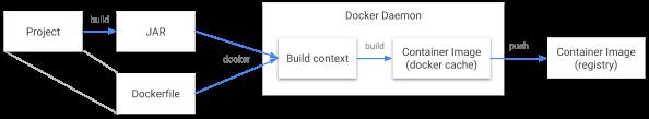 docker-build-flow