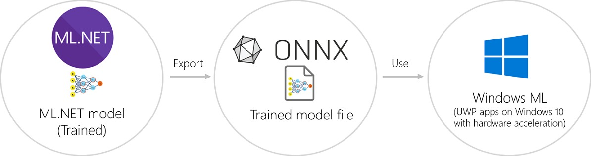 ML.NET ONNX