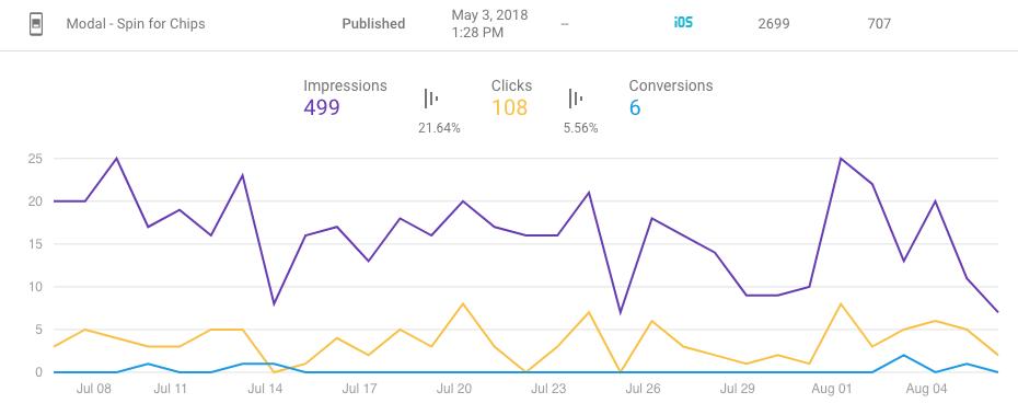 Статистика In-App Messaging