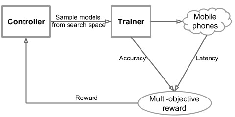 automated neural architecture search approach