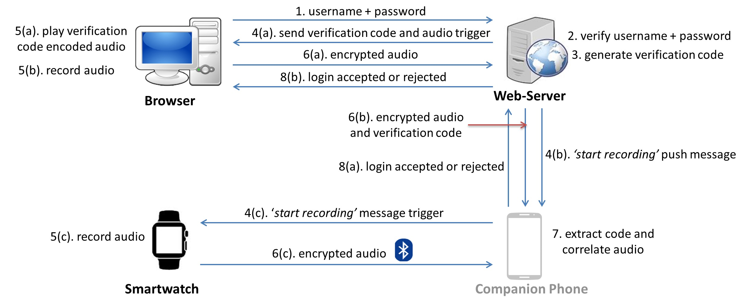 Listening-Watch two-factor authentication